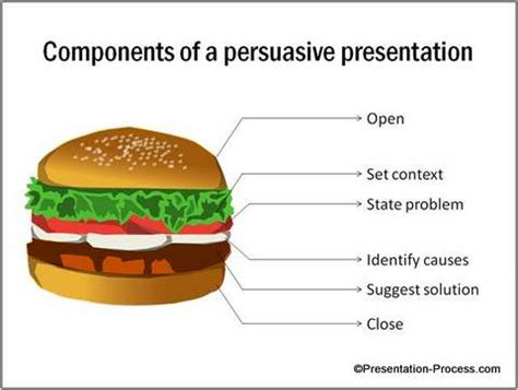 How to Structure a Theory of Knowledge TOK Presentation